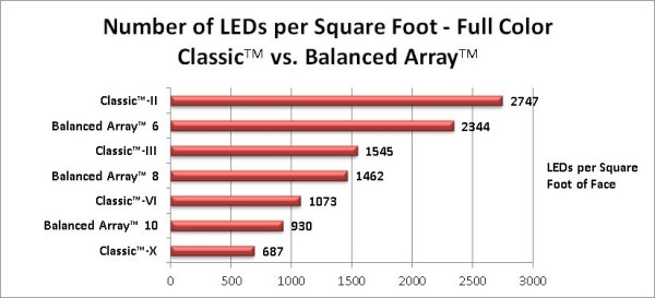 Number of LEDs per square foot of sign face